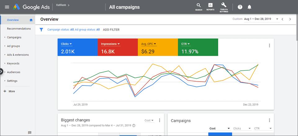 Google Ads México